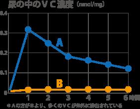 尿中のVC濃度