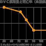 ビタミンC摂取と死亡率グラフ1