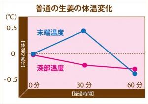 生姜のジンゲロールによる体温変化
